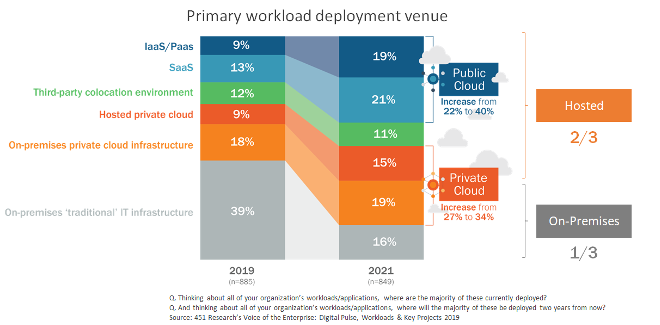 Figure 1: Primary workload deployment venue Source: 451 Research's Voice of the Enterprise: Digital Pulse, Workloads & Key Projects 2019
