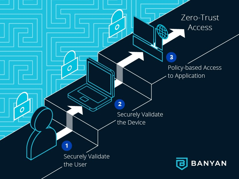How To ZT: Roll out Zero Trust BeyondCorp security for your Enterprise by extending your Single Sign-On solution