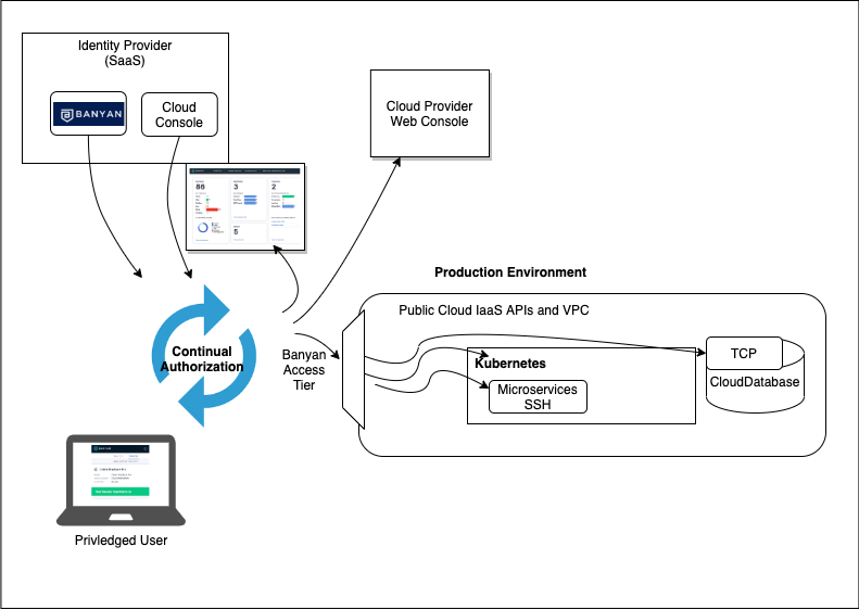 This diagram illustrates connecting to each of the 5 interfaces: Product Console, Containers, Kubernetes, Databases and Cloud Infrastructure.